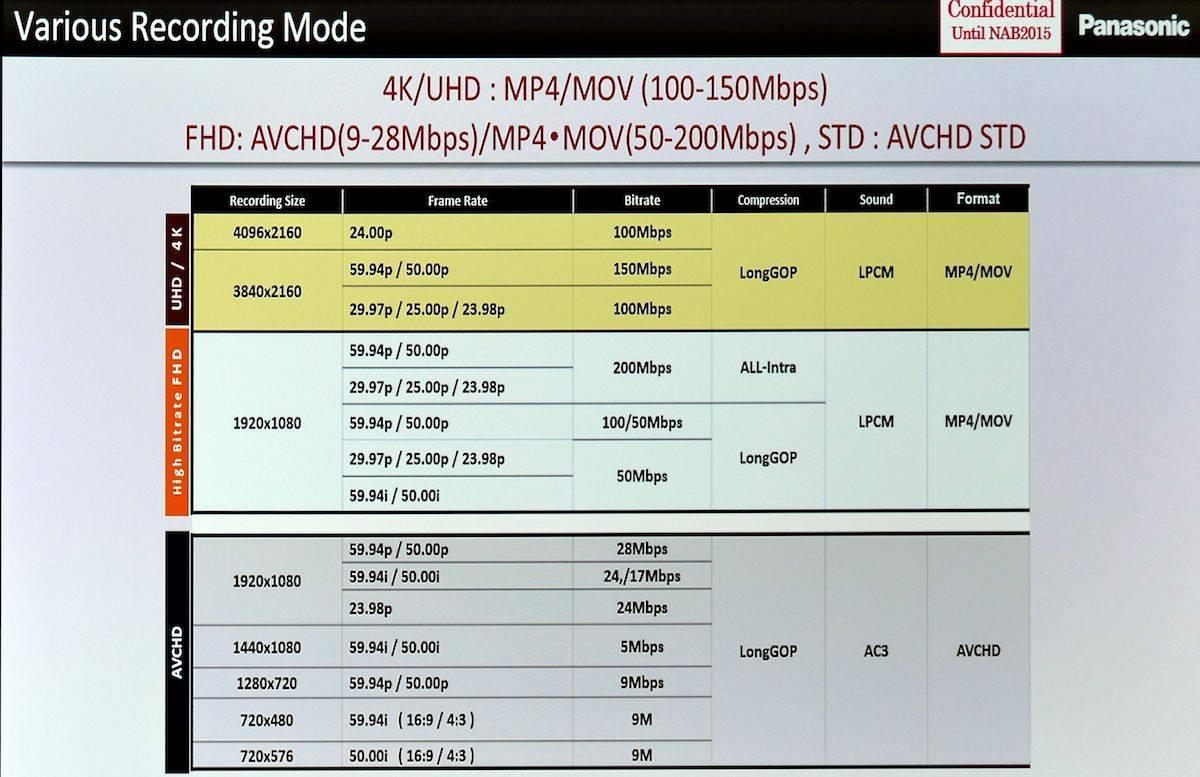 Panasonic DVX200 pre NAB 2